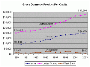 Avg. Income Comparison