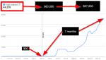 Google index chart